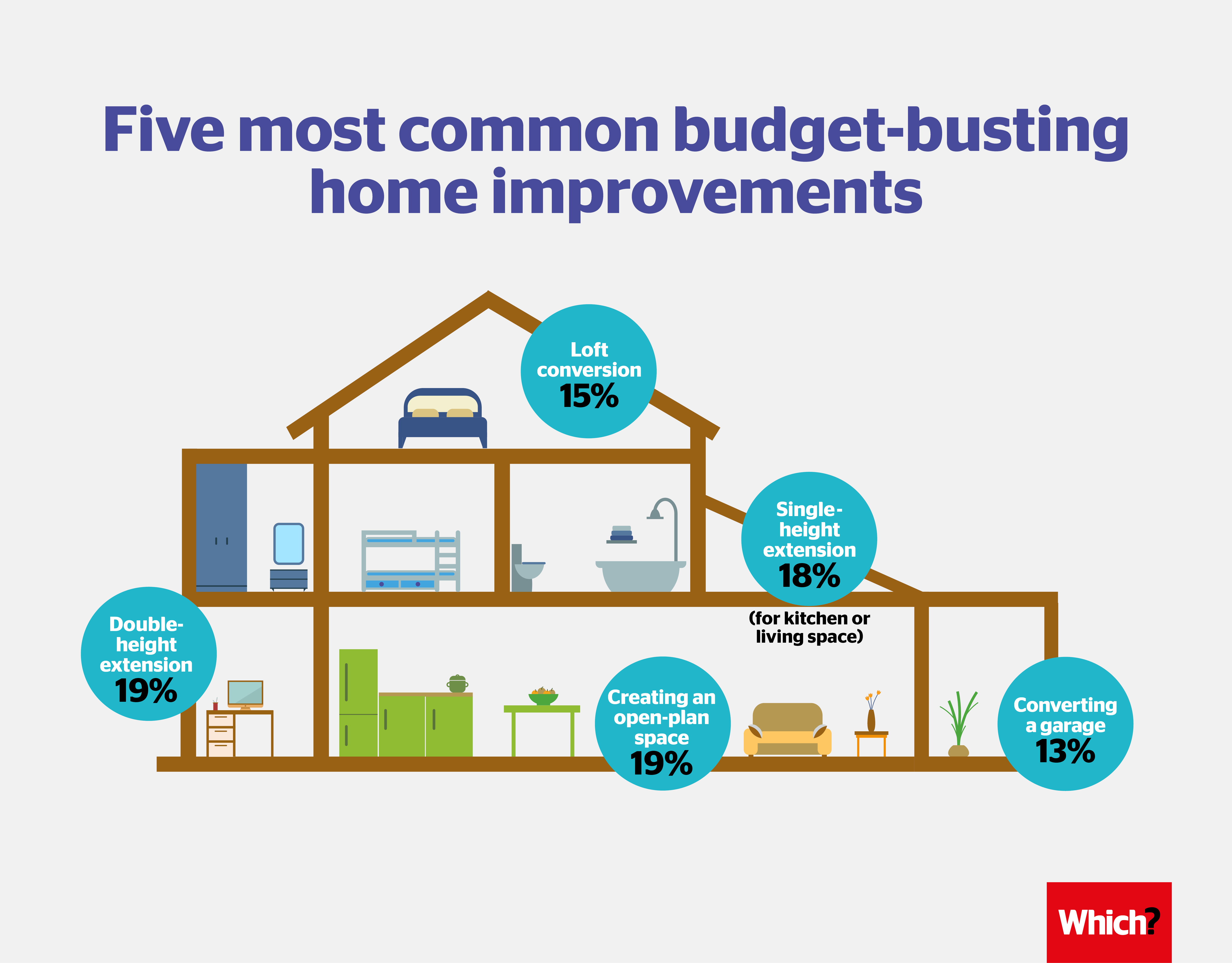 Home budget: a selection of news