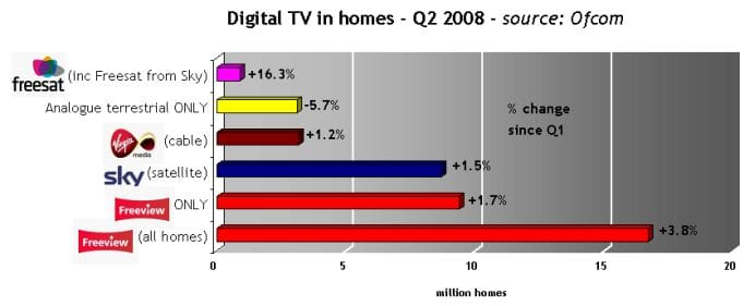 Digital TV services chart 2008