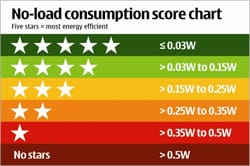 Mobile phone energy consumption chart