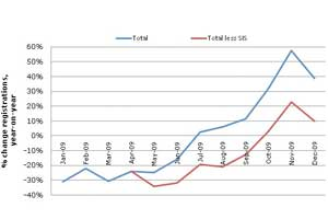 New car sales rise in December 2009