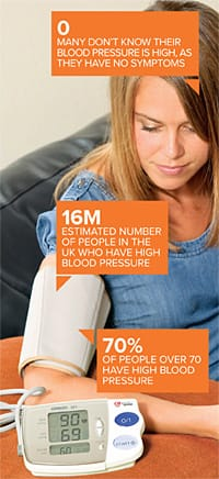 Blood pressure facts