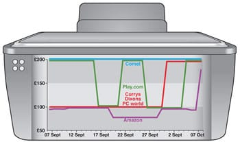 Online deals printer graphic large