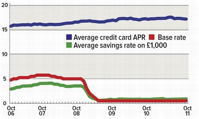 Base rate vs savings vs credit cards