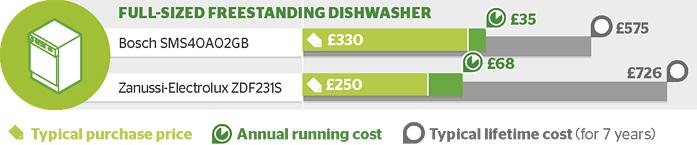 Dishwasher graphic large