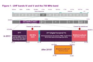 Ofcom and 700MHz spectrum