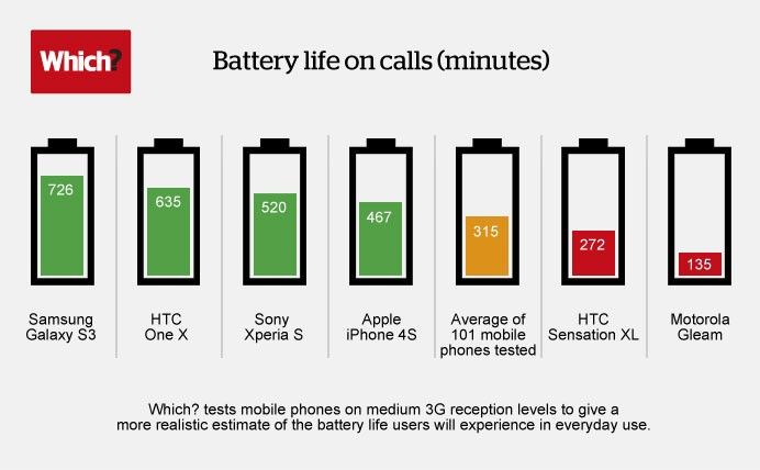 Best smartphone battery life