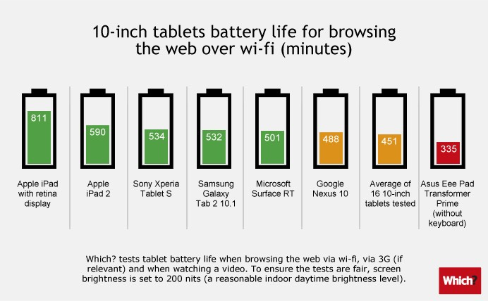 Best 10-inch tablet battery life
