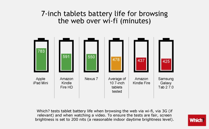 Best 7-inch tablet battery life