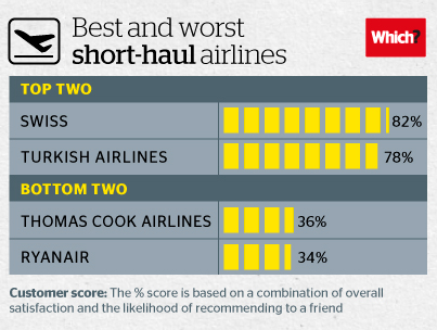 An infographic showing the top and bottom short haul airlines in the Which? survey