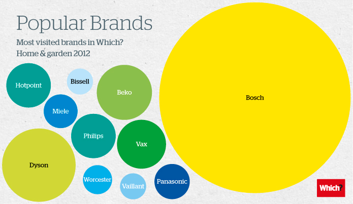 The 10 most popular H&G brands by visits in 2012