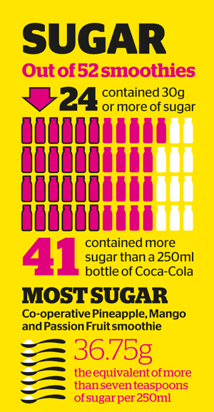 24 of the 52 smoothies contained 30g or more of sugar