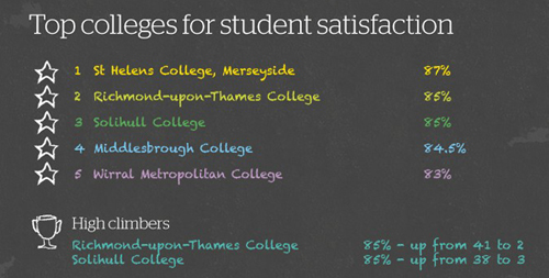 College student satisfaction
