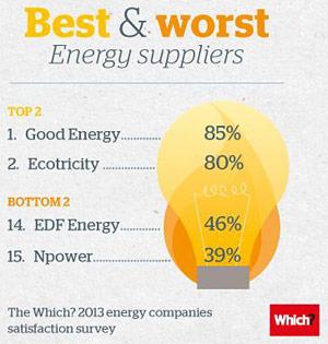 Energy-sat-survey-infographic