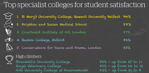 Top specialist colleges for satisfaction