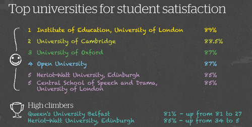Top universities for student satisfaction