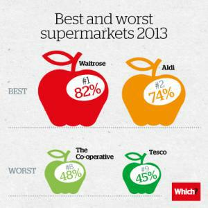 Best and worst supermarkets infographic