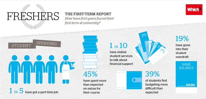First year university student finances - infographic