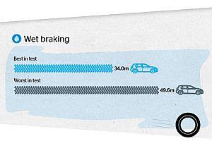 Wet braking infographic2