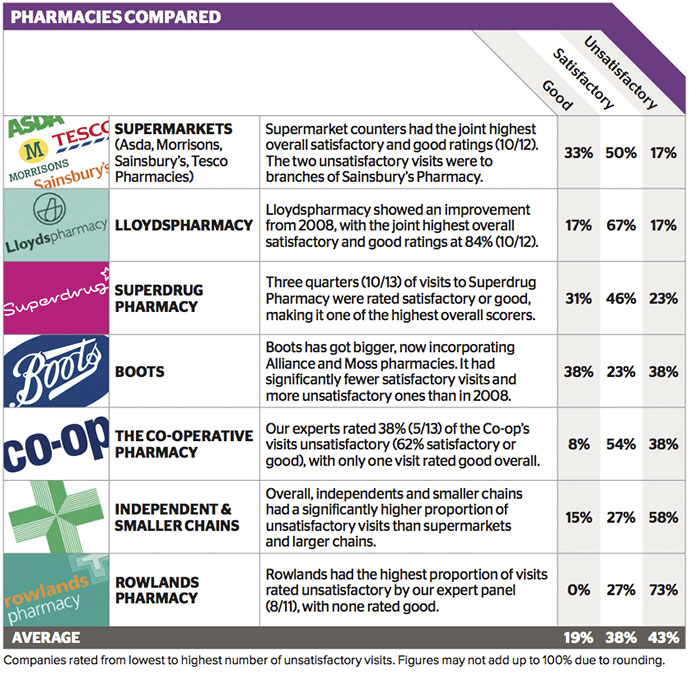 Pharmacies-Comparison