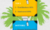 Which? reveals best and worst holiday companies
