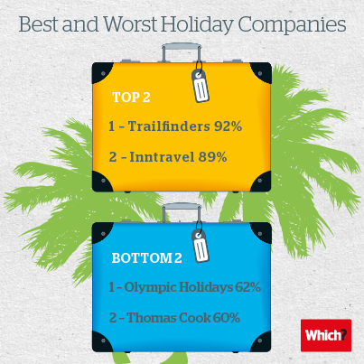 Image showing best and worst holiday companies