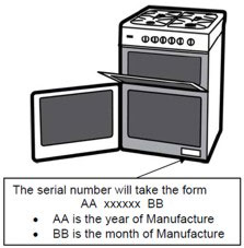Infographic of a Beko Cooker