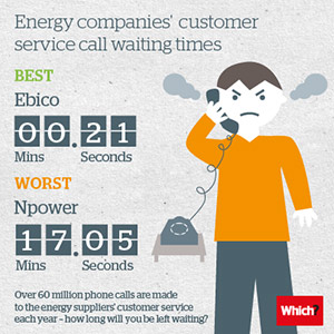 Energy customer service infographic