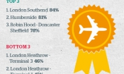 Which? reveals the best and worst UK airports