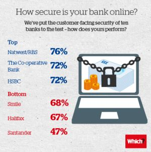 Online banking security test