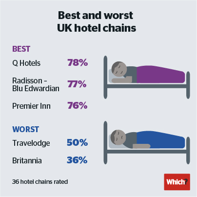 Infographic of best and worst UK hotel chains