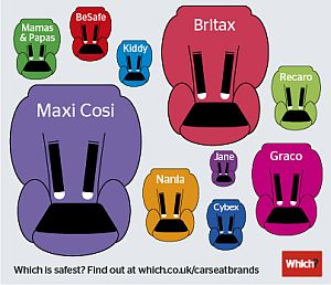 Most popular child car seats brands 2013