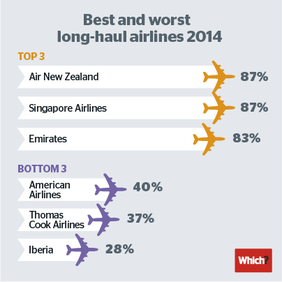 The best and worst long haul airlines