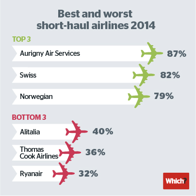 The best and worst short haul airlines