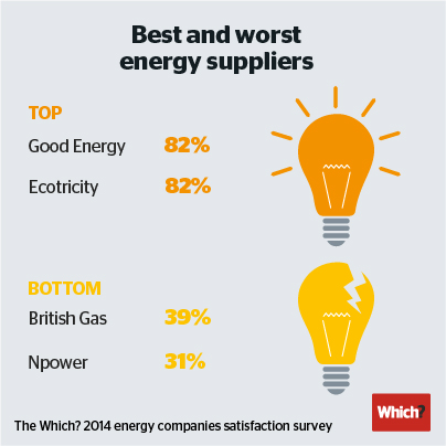 Infographic showing best/worst energy suppliers