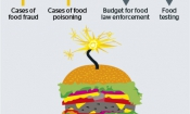 Your food is not as safe as you think