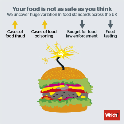 Infographic showing burger to illustrate food safety