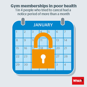 Gym memberships notice periods
