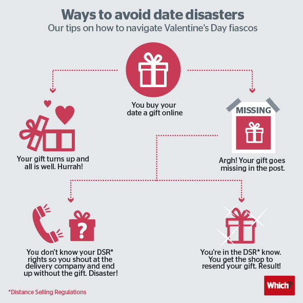 4 Date disaster tips-news story