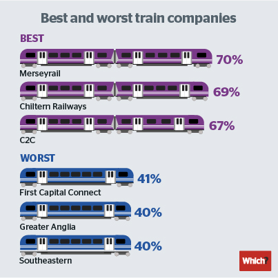 Merseyrail tops Which? train satisfaction survey – Which? News