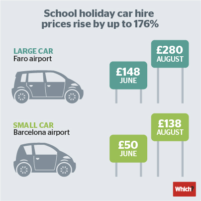 infographic showing details of car hire charges