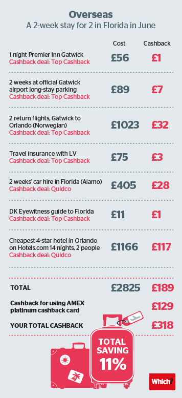 holiday cashback infographic