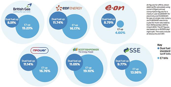 Economy 7 price rises graphic