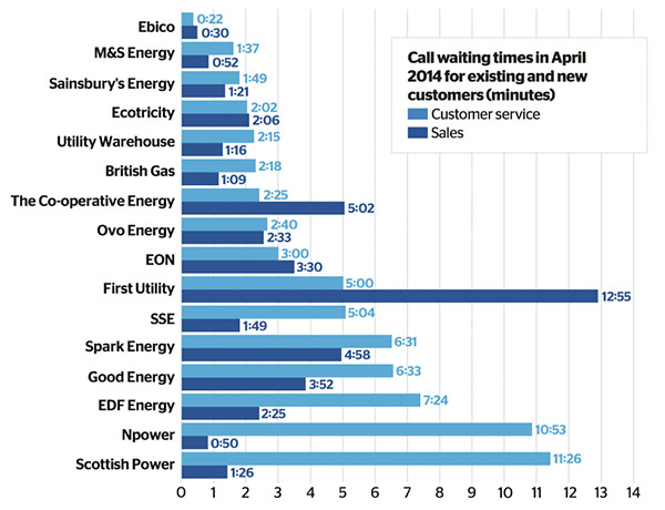 Energy call waiting times infographic