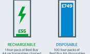Revealed: best and worst rechargeable batteries