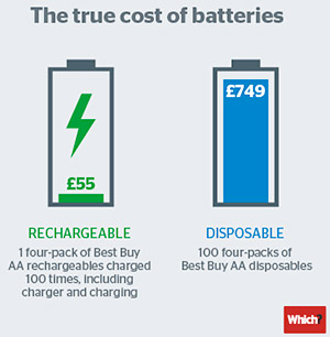 Rechargable-batteries-info