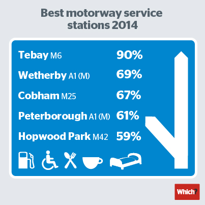 A sign showing the UK's top five motorway service stations with customer scores