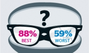 Which? reveals the best and worst optician stores