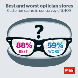 Infographic to promote best and worst opticians
