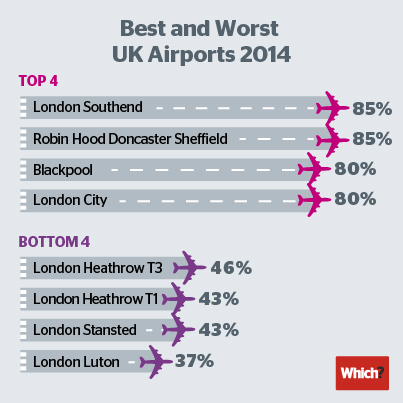 Best and worst airports infographic