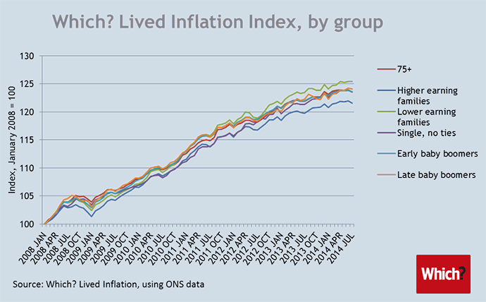 Chart showing inflation for different groups